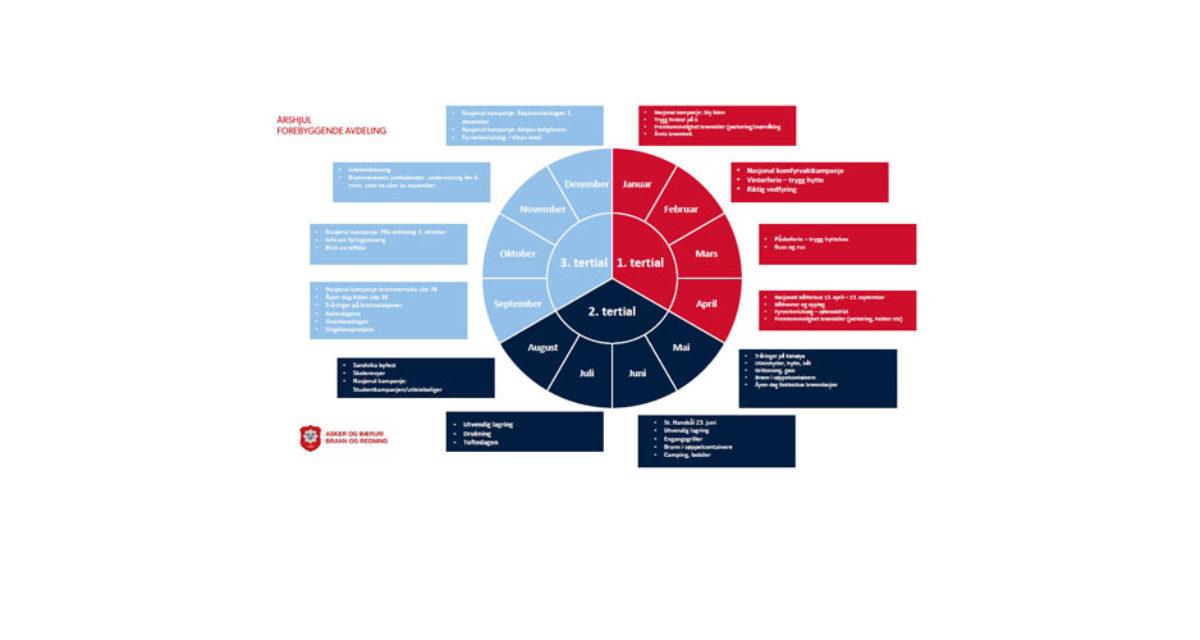 Satsningsområder og årshjul forebyggende avdeling